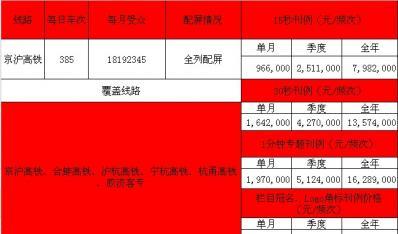 京沪高铁电视广告刊例价格